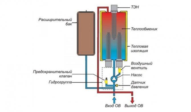 Chaudière électrique
