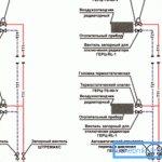 Équilibrage hydraulique du schéma sans issue du chauffage d'eau à deux tuyaux - équilibrage statique à gauche, équilibrage dynamique à droite