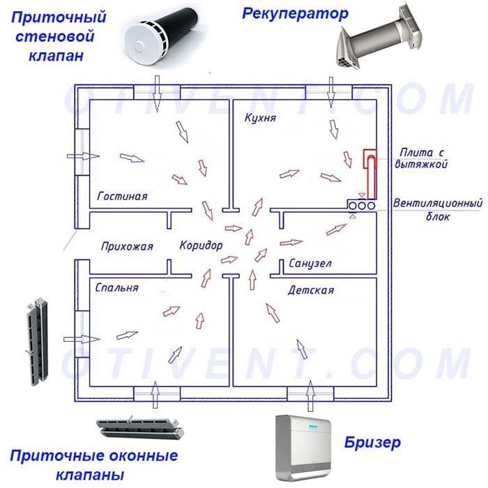Comment organiser le flux d'air