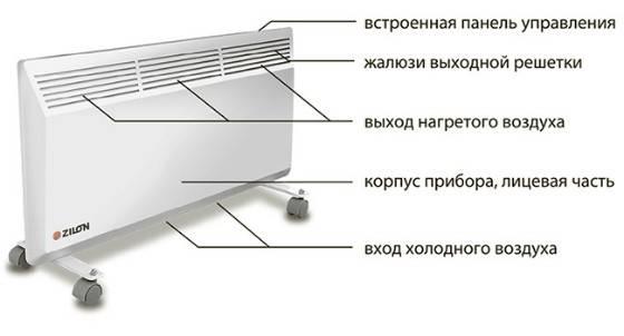 La conception et le dispositif du radiateur de chauffage