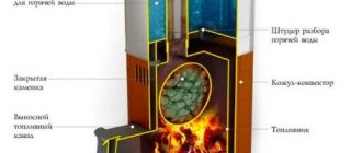 conception de four avec réservoir d'eau