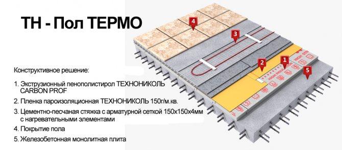 Installation de chauffage par le sol thermique