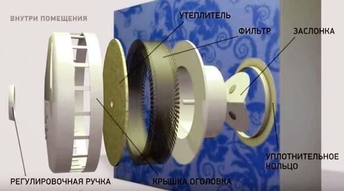 Conception du dispositif de ventilation
