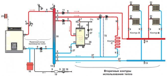 circuit de chauffage