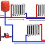 Systèmes de chauffage à circulation forcée
