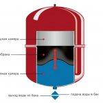 Vase d'expansion dans un système de chauffage fermé. photo