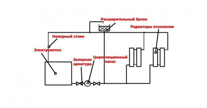 Schéma du système de chauffage électrique