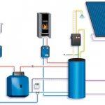 maison de système de chauffage combiné