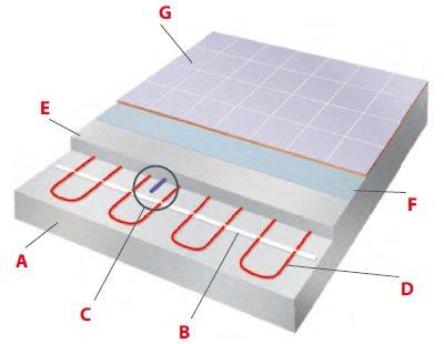 Schéma d'installation du câble chauffant dans la chape