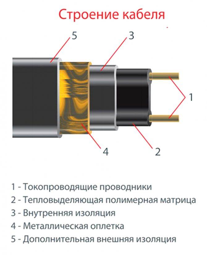 Structure du câble Thermo FreezeGuard