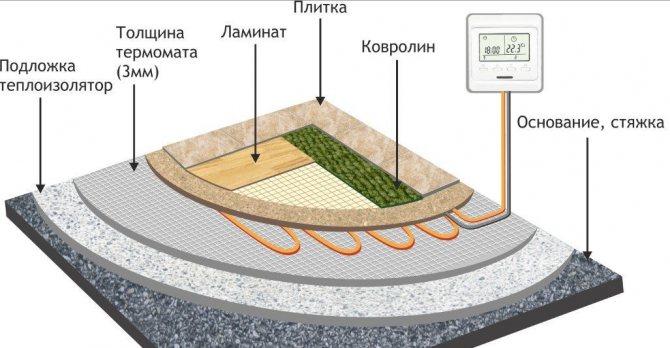 Installation de chauffage par le sol sous carrelage, stratifié, moquette, linoléum