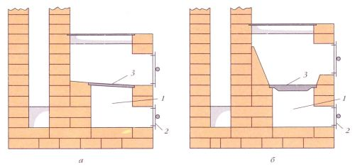 Installation d'une grille pour combustible: a - bois; b - charbon; 1 - chambre de soufflage; 2 - porte du ventilateur; 3 - grille