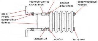 L'appareil des radiateurs en fonte